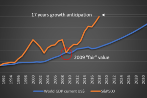 Current S&P500 level anticipates real GDP growth by 17 years