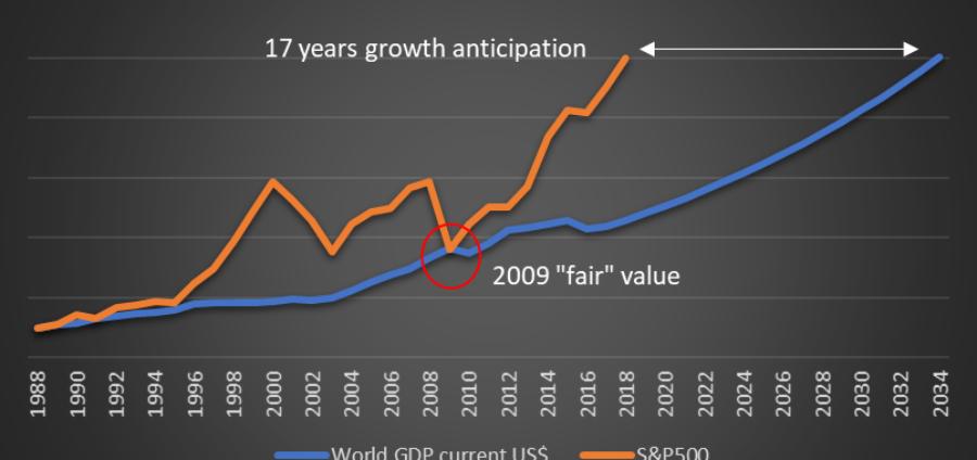 Le S&P500 anticipe de 17 ans la croissance mondiale